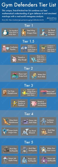Gym-Defenders-Tier-List