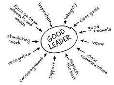 144 best leadership images on pinterest leadership development Leadership Description for Resume what does leadership mean to you educational leadership leadership activities leader qualities