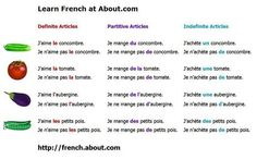 Here's a handy little summary of definite, indefinite, and partitive articles. pic.twitter.com/FdFYUrmIoR: