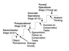 adhd and piagets theories Newman & newman (2007) describe stages three and four of piaget's theory of  cognitive development, concrete operational thought and formal operational.