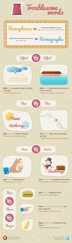 Troublesome words infographic Homophones (sound alike,but different meaning) Homographs (spelled the same but different meaning)