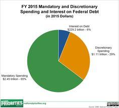 https://media.nationalpriorities.org/uploads/dis%2C_mand%2C_int_pie_2015_enacted.png