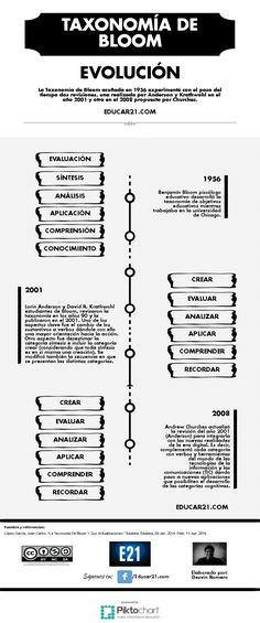 Taxonomía de Bloom y sus Revisiones en el Tiempo | #Infografía #Educación
