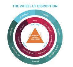 Digital disruption is changing business, but technology isn't the only answer