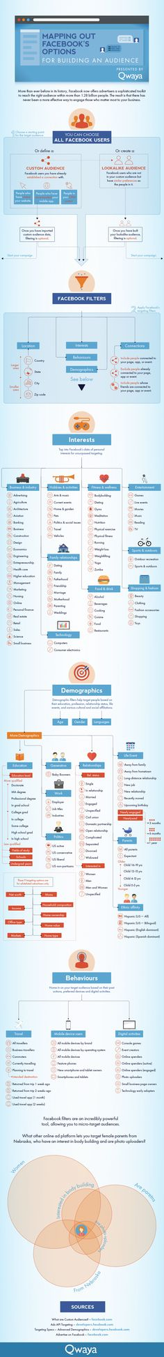 Finding your audience on Facebook [INFOGRAPHIC]