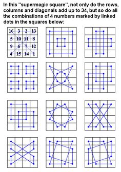 This is Albrecht Durer's Magic Square - not only to do rows, columns, and diagonals add up to 34, but so do all the combinations of 4 numbers marked by linked dots in the squares.