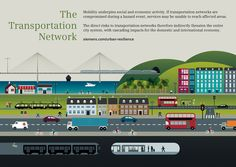 Four Infographics About Resilient Urban Systems – Urban Times