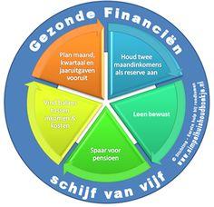 Schijf van Vijf Gezonde Financiën. Simpel huishoudboekje