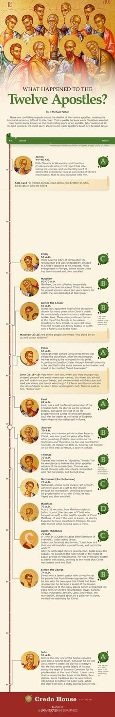How The 12 Apostles Died [Infographic] - Imgur