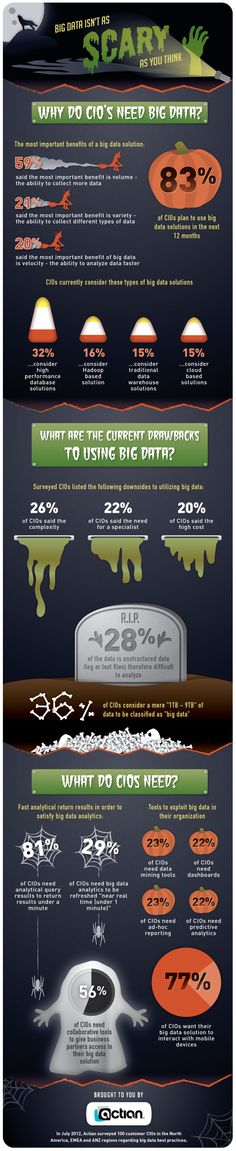 Big Data Isn't As Scary As You Think[INFOGRAPHIC]