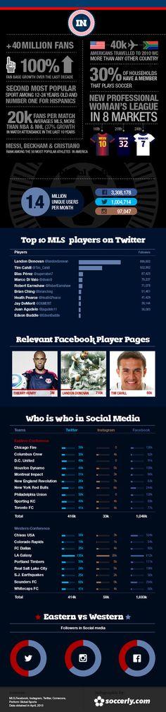 MLS on the digital field.