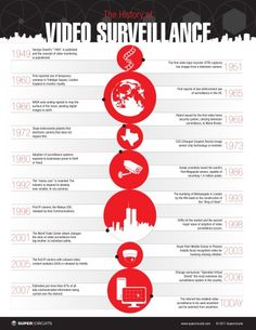 """A great infographic on the history of surveillance.  Starting from the conceptualization of Orwell's """"1984"""" novel to present day technology.  Quite intriguing and a good history lesson!"""