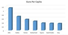 "Daily Dose:  ""Love Guns?"" // guns-per-capita-usa-serbia-servia-yemen-switzerland-cyprus-saudi-arabia-iraq"