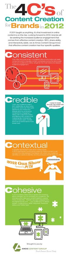 4 c's of content creation