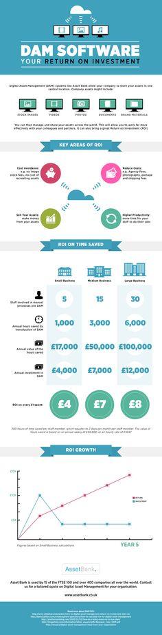 Digital Asset Management (DAM) Return on Investment (ROI) Infographic