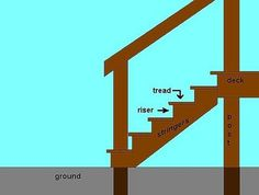 How to Build Deck Stairs thumbnail