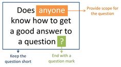 Slow Searching: How to Ask Effective Questions