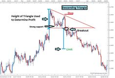 3_Easy_Triangle_Patterns_Every_Forex_Trader_Should_Know_body_Picture_4.png, 3 Easy Triangle Patterns Every Forex Trader Should Know