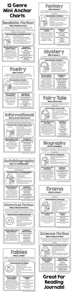Genre Study: these mini anchor charts can be inserted into the student's reading journals or displayed in the classroom to remind students of different genres. It also helps them keep track of what genres they are reading. (Resource found at https://www.teacherspayteachers.com/Product/Genre-Mini-Anchor-Charts-3072130) [Cunningham & Allington, p. 16-18]