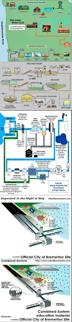 Water treatment:    Water infograph from internet contributors water treatment