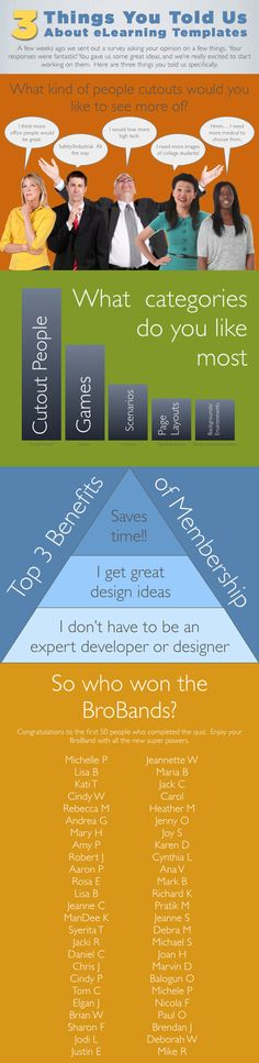 3 Things You Told Us About eLearning Templates  A few weeks ago we sent out a survey asking your opinion on eLearning Templates. Your responses were fantastic! Check out what we learned. Click here!  http://elearningbrothers.com/3-things-you-told-us-about-elearning-templates/  #eLearning   #eLearningTemplates   #eLearningDevelopment