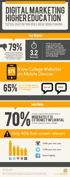 How important is #socialmedia for for higher-education? #infographic