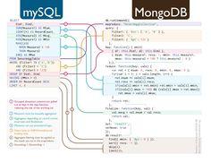SQL-to-MongoDB2 Chart