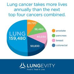 As Lung Cancer Awareness Month draws to an end, please help spread the word about the year-round need for lung cancer research. Description from wpblog2.amli.com. I searched for this on bing.com/images