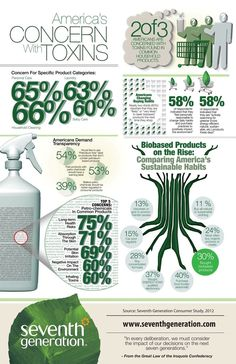 The concern of toxins - http://www.infographicsfan.com/the-concern-of-toxins-2/