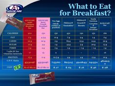 What to eat for Breakfast? comparison https://www.advocare.com/110110456/Store/default.aspx