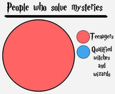 14 Charts That Only Harry Potter Geeks Will Understand