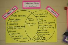 Use Miss Nelson is Missing to brainstorm classroom rules.  Great introduction of a Ven diagram as well.