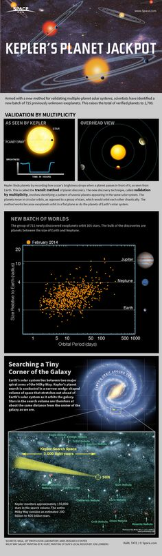 Explanation of new exoplanets found by Kepler Space Telescope.