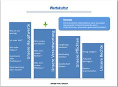 businessplan-online.ch - Wertekultur