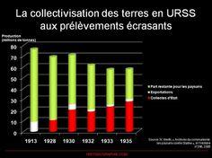 L'échec de la collectivisation de 1929 en URSS. Les prélèvements sur la récolte de céréales ne cessent d'augmenter par des réquisitions (atteignant jusqu'à 40% en 1935), les productions agricoles diminuent, les exportations servent à financer l'industrialisation de l'URSS, au dépens des campagnes, générant la famine aux 5 millions de morts (1932-1933). Source: © HISTGEOGRAPHIE.COM, d'après N. Werth, « Archives du communisme: les paysans contre Staline » in l'Histoire n°296, 2005