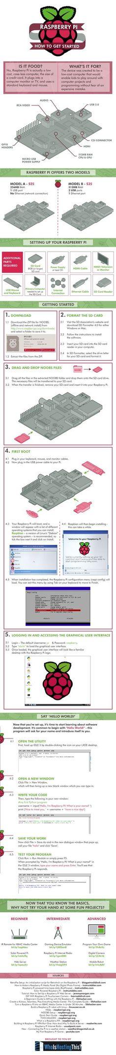 ONE: Infografía: Todo lo que necesitas saber sobre Raspberry Pi