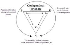 The Codependent Triangle