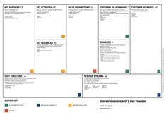 How To Use The Business Model Canvas. This is your complete guide on how to use the Business Model Canvas to innovate and strategise. Business Model Template, Startup Business Plan Template, Business Logic, Business Planning, Business Design, Business Ideas, Business Model Canvas Examples, Business Canvas, Value Proposition Canvas