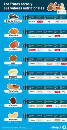 Valores nutricionales de los frutos secos (infografía)