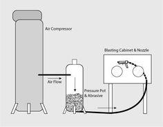 Sandblasting-Pressure Pot: Non-Clog Pipe