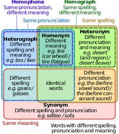 Homonyms, Homophones, and Homographs for ESL Students