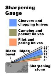 Knife Angle chart - Every type of knife blade has its own bevel angle. Paring and filleting knives that have to slice through delicate flesh, such as tomatoes or raw fish, have shallow bevels just 5 to 10 degrees. Their edges are very sharp but easily blunted. A camping knife or pocket knife should have a bevel of 10 to 15 degrees; its edge is less keen but will stay sharp longer. Cleavers and chopping knives that have to cut through bone have an even steeper bevel, usually between 15 and 25…