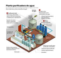 PURIFICACIóN DE AGUA2