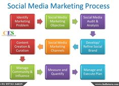 The planning process, you greatly increase your chances of succeeding in this existing new space Marketing Audit, Social Media Marketing, Digital Marketing, Channel Branding, Marketing Process, Best Seo Services, Best Seo Company, Marketing Channel, Turu