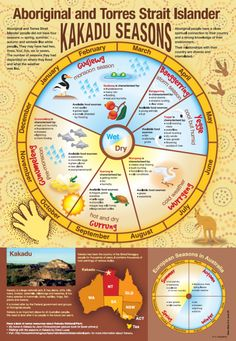 Aboriginal and Torres strait islander Kakadu seasons. Free classroom poster from RIC Publications Aboriginal Art For Kids, Aboriginal Education, Indigenous Education, Aboriginal History, Aboriginal Culture, Aboriginal People, Ways Of Learning, Early Learning, Kids Learning