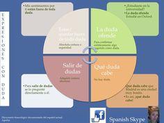 Sin (la menor) duda. Expresiones con la palabra duda. Nivel B.   Facebook: Spanish Skype