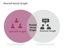 Social Media Marketing y Publicidad SocialServicios de Consultoría Social Commerce Social Media Marketing, Chart, Socialism, Social Networks