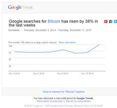 Google Shows Bitcoin Popularity Runs Counter to Price Drops | Bitcoins Channel  #Google #Bitcoin #btc Price Drop, Counter, Channel, Popular, Running, Google, Keep Running, Popular Pins, Why I Run