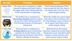 The San Jiao patterns