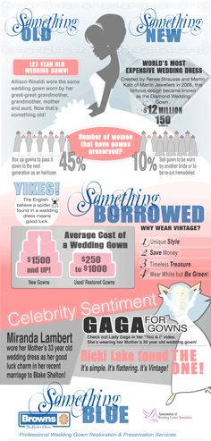 Bridal Statistic on wedding gowns. #Infographic #weddings #bridal